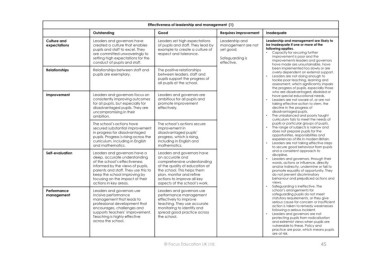 Page 45 microsoft powerpoint writing a self evaluation and effectiveness of leadership and management 1 outstanding good requires improvement inadequate culture and leaders and governors have leaders set high maxwellsz