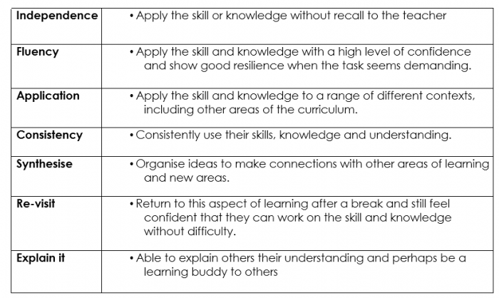 Table of characteristics of Greater Depth in the National Curriculum