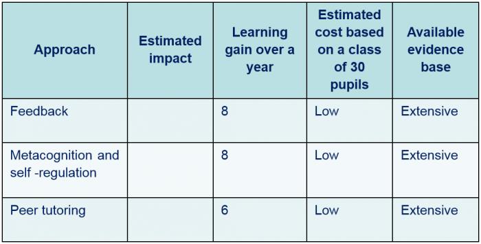 Impact of Coaching in Education
