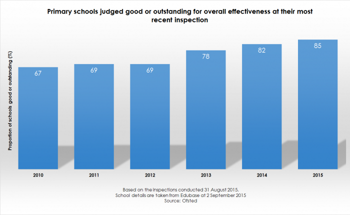 Ofsted Annual Report fig 1