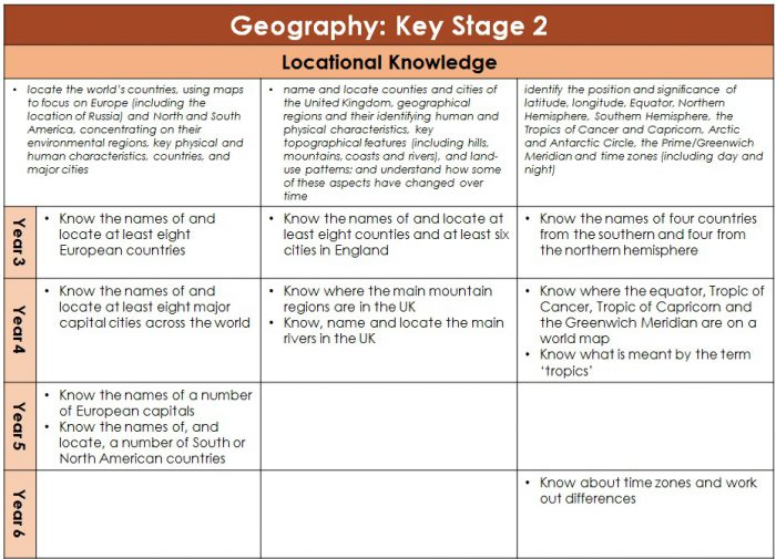 Sticky Knowledge Geography Year 1-2
