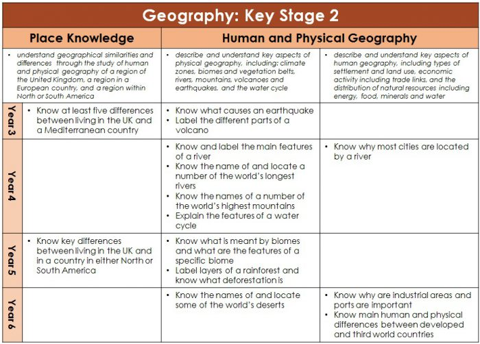 Sticky Knowledge Geography Year 3-6 part 2