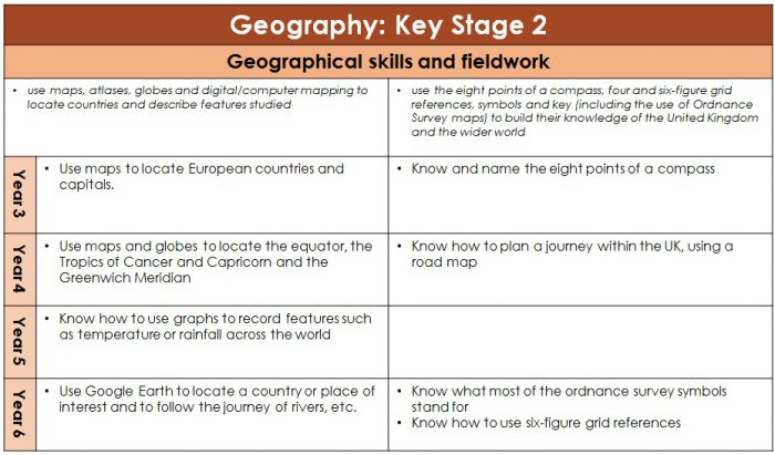Sticky Knowledge Geography Year 3-6 part 3