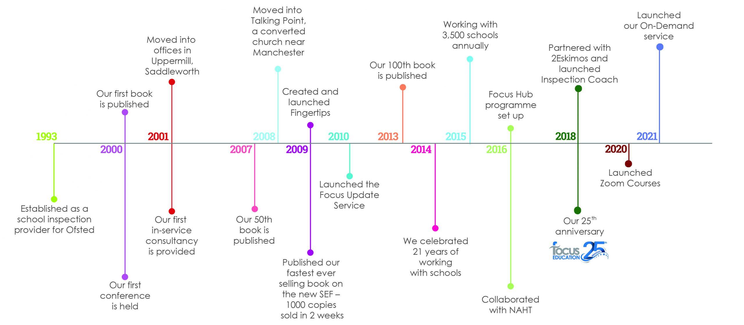 Focus Education History